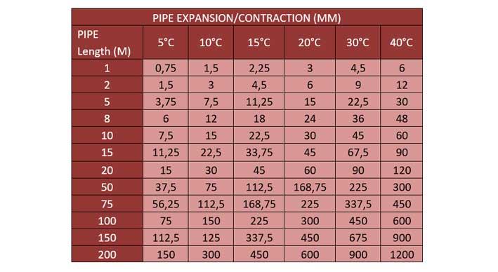 Ilustrasi Table Material Property Pipa HDPE