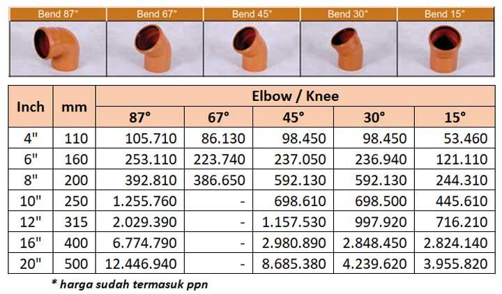 Harga Fitting PVC Limbah Elbow