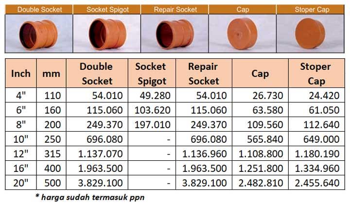Harga Fitting PVC SDR41 Socket dan Cap