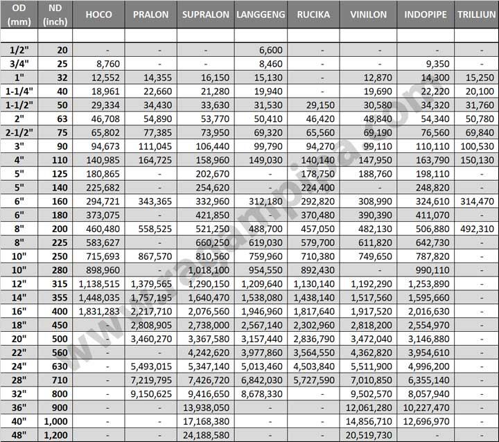 Perbandingan Harga Pipa HDPE PN 10 April 2021