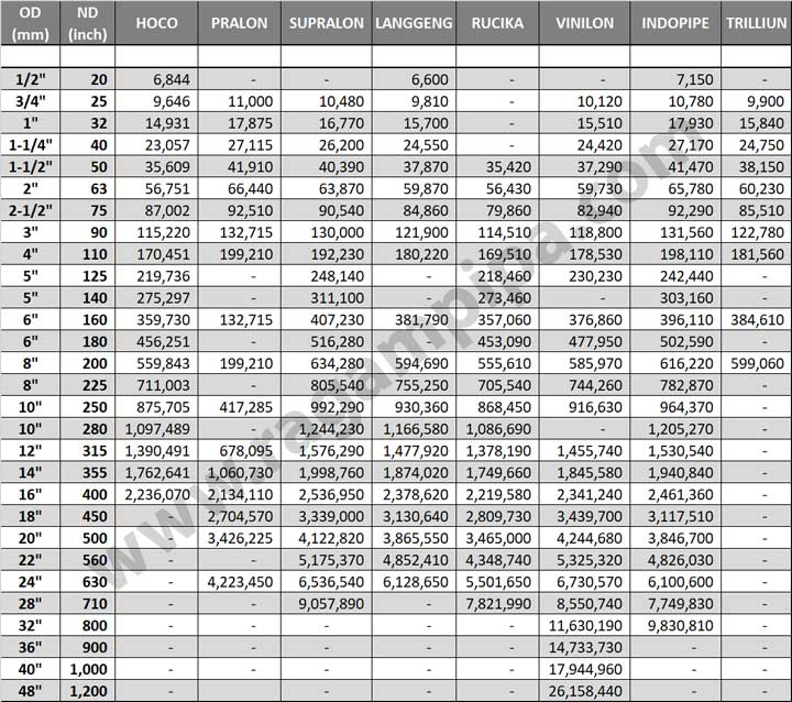Perbandingan Harga Pipa HDPE PN-12.5 April 2021