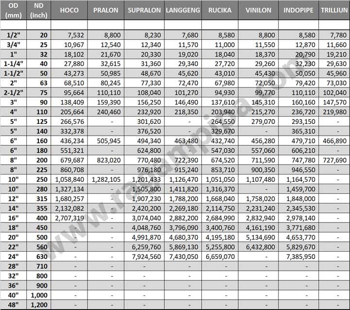 Perbandingan Harga Pipa HDPE PN-16 April 2021