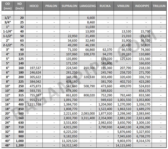 Update-Perbandingan-Harga-Pipa-HDPE---PN-6.3